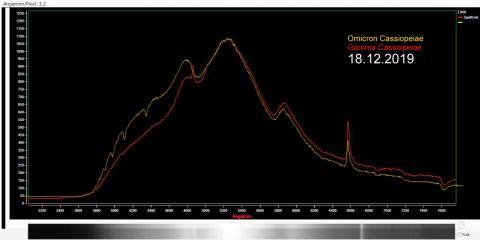 Bild 5: Spektraldiagramme von Gamma und Omicron Cassiopeiae überlagert